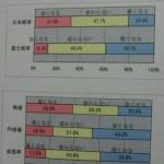 2015年の日本経済は、富士経済は?